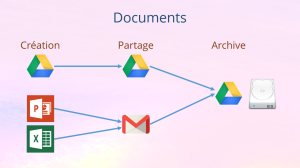 Flux de travail - Documents