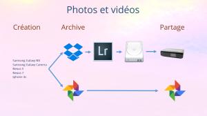 Flux de travail - Photos et vidéos